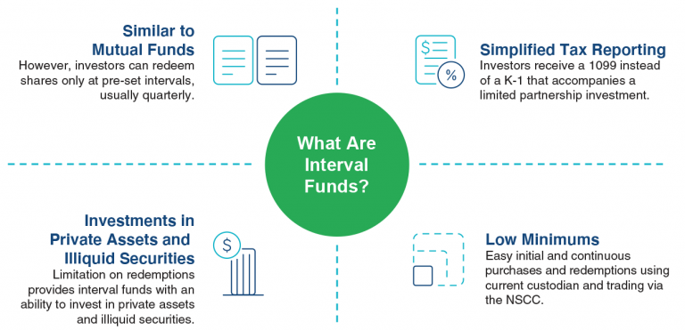 What are interval funds